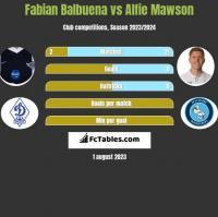 Fabian Balbuena vs Alfie Mawson h2h player stats