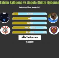 Fabian Balbuena vs Angelo Obinze Ogbonna h2h player stats