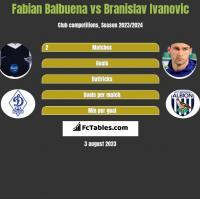 Fabian Balbuena vs Branislav Ivanovic h2h player stats