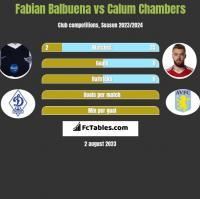 Fabian Balbuena vs Calum Chambers h2h player stats