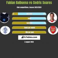 Fabian Balbuena vs Cedric Soares h2h player stats