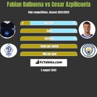 Fabian Balbuena vs Cesar Azpilicueta h2h player stats