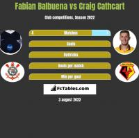 Fabian Balbuena vs Craig Cathcart h2h player stats
