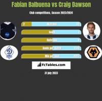 Fabian Balbuena vs Craig Dawson h2h player stats