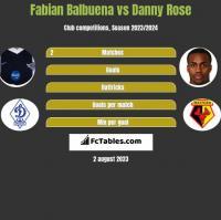 Fabian Balbuena vs Danny Rose h2h player stats