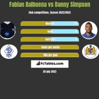 Fabian Balbuena vs Danny Simpson h2h player stats