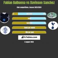 Fabian Balbuena vs Davinson Sanchez h2h player stats