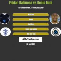 Fabian Balbuena vs Denis Odoi h2h player stats