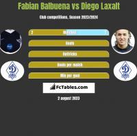 Fabian Balbuena vs Diego Laxalt h2h player stats