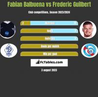 Fabian Balbuena vs Frederic Guilbert h2h player stats