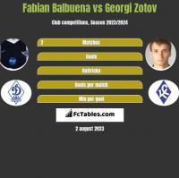 Fabian Balbuena vs Georgi Zotov h2h player stats