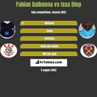 Fabian Balbuena vs Issa Diop h2h player stats