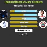 Fabian Balbuena vs Jack Stephens h2h player stats