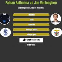 Fabian Balbuena vs Jan Vertonghen h2h player stats