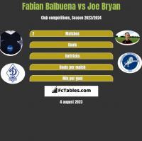 Fabian Balbuena vs Joe Bryan h2h player stats
