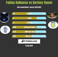 Fabian Balbuena vs Kortney Hause h2h player stats