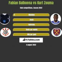 Fabian Balbuena vs Kurt Zouma h2h player stats