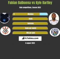 Fabian Balbuena vs Kyle Bartley h2h player stats