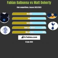 Fabian Balbuena vs Matt Doherty h2h player stats