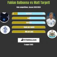 Fabian Balbuena vs Matt Targett h2h player stats
