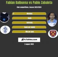 Fabian Balbuena vs Pablo Zabaleta h2h player stats