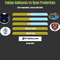 Fabian Balbuena vs Ryan Fredericks h2h player stats