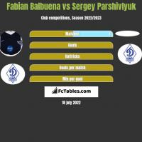 Fabian Balbuena vs Sergey Parshivlyuk h2h player stats