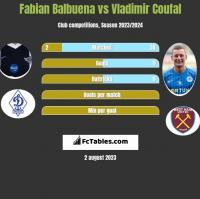 Fabian Balbuena vs Vladimir Coufal h2h player stats