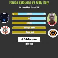 Fabian Balbuena vs Willy Boly h2h player stats