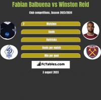 Fabian Balbuena vs Winston Reid h2h player stats