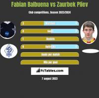 Fabian Balbuena vs Zaurbek Pliev h2h player stats
