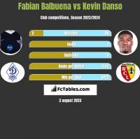 Fabian Balbuena vs Kevin Danso h2h player stats