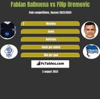 Fabian Balbuena vs Filip Uremovic h2h player stats