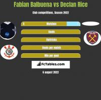 Fabian Balbuena vs Declan Rice h2h player stats