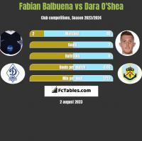Fabian Balbuena vs Dara O'Shea h2h player stats
