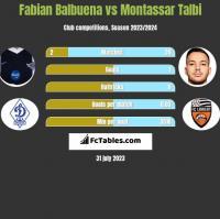 Fabian Balbuena vs Montassar Talbi h2h player stats