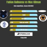 Fabian Balbuena vs Max Kilman h2h player stats