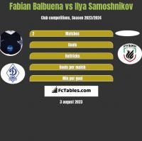 Fabian Balbuena vs Ilya Samoshnikov h2h player stats