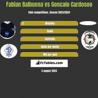 Fabian Balbuena vs Goncalo Cardosoo h2h player stats