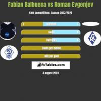 Fabian Balbuena vs Roman Evgenjev h2h player stats