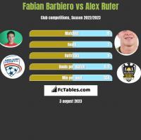 Fabian Barbiero vs Alex Rufer h2h player stats