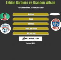 Fabian Barbiero vs Brandon Wilson h2h player stats