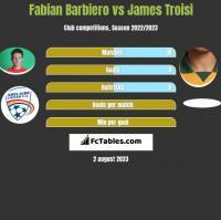 Fabian Barbiero vs James Troisi h2h player stats