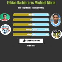Fabian Barbiero vs Michael Maria h2h player stats