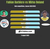 Fabian Barbiero vs Mirko Boland h2h player stats