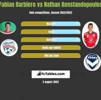 Fabian Barbiero vs Nathan Konstandopoulos h2h player stats