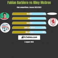 Fabian Barbiero vs Riley McGree h2h player stats
