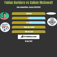 Fabian Barbiero vs Callum McCowatt h2h player stats