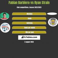 Fabian Barbiero vs Ryan Strain h2h player stats
