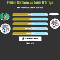 Fabian Barbiero vs Louis D'Arrigo h2h player stats